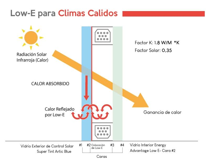 Escoger ventanas low e para climas calidos