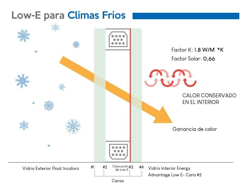 Escoger ventanas low e para climas frios